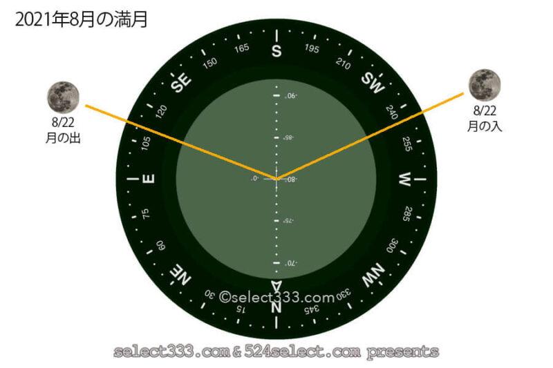 今日の月の名前!2021年8月の月齢と月の出・月の入り方角時間!8月の毎日の月の様子