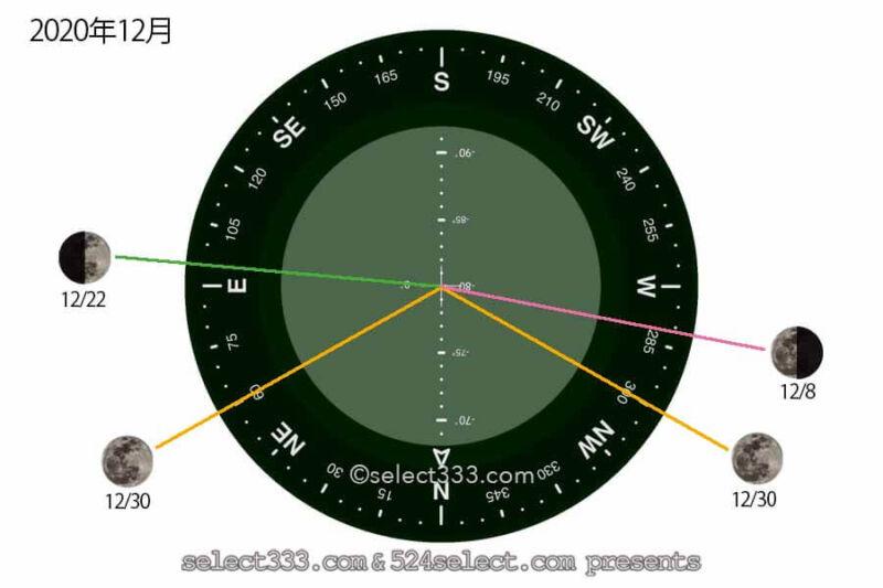2020年12月今日の月の名前!月齢と月の出・月の入り方角時間!12月の毎日の月の様子