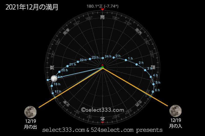 今日の月の名前!2021年12月の月齢と月の出・月の入り方角時間!12月の毎日の月の様子