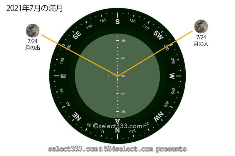 今日の月の名前!2021年7月の月齢と月の出・月の入り方角時間!7月の毎日の月の様子