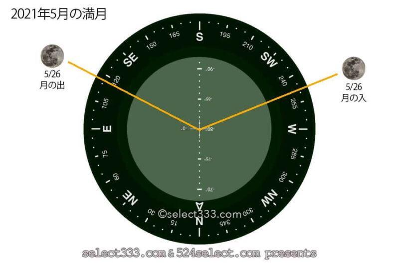今日の月の名前!2021年5月の月齢と月の出・月の入り方角時間!5月の毎日の月の様子