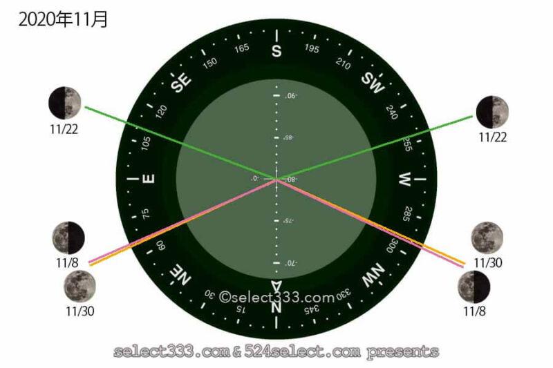 2020年11月今日の月の名前!月齢と月の出・月の入り方角時間!11月の毎日の月の様子
