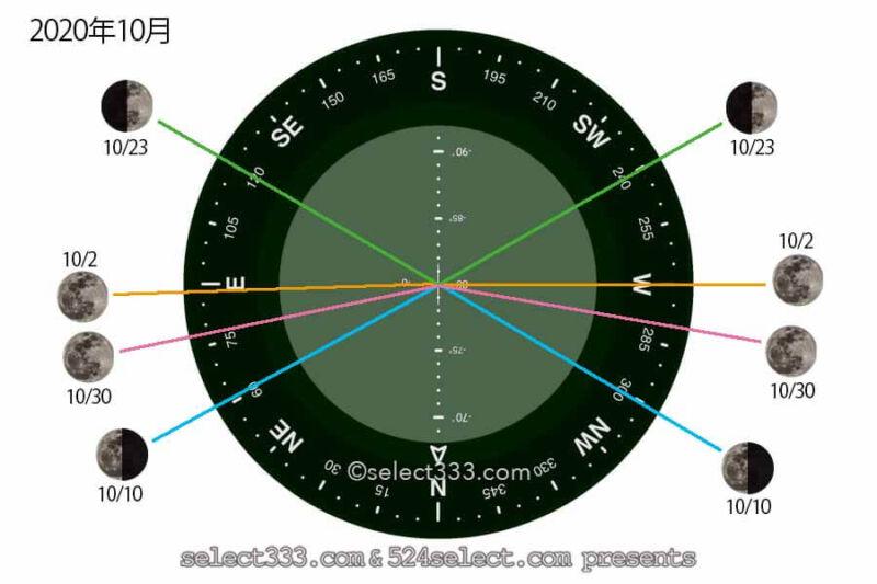 2020年10月今日の月の名前!月齢と月の出・月の入り方角時間!10月の毎日の月の様子