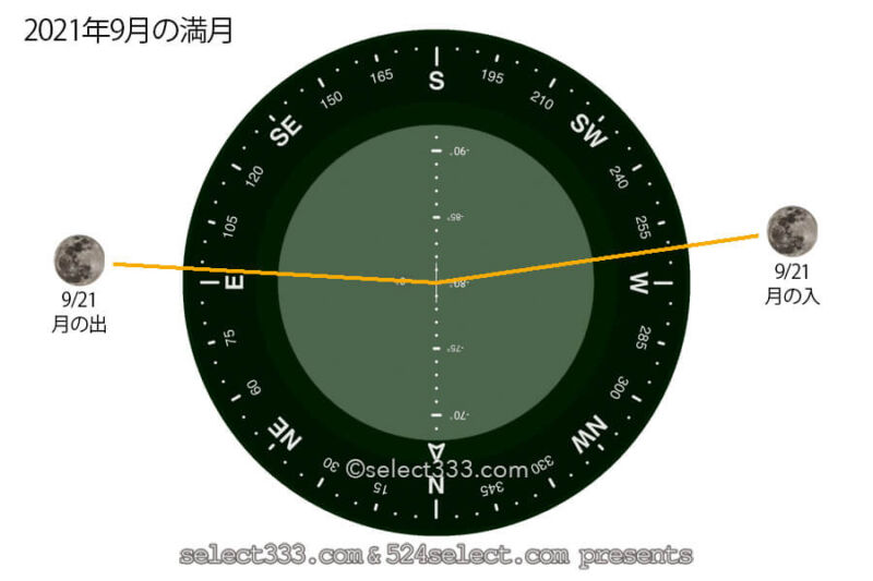 今日の月の名前!2021年9月の月齢と月の出・月の入り方角時間!9月の毎日の月の様子